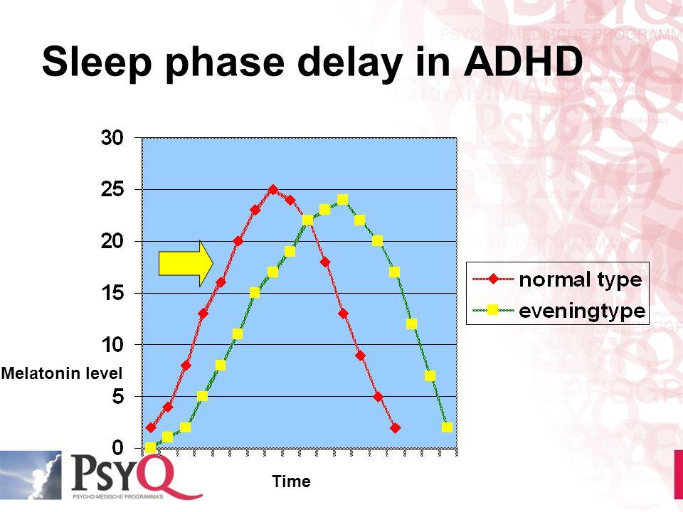 Sleep phase delay in ADHD