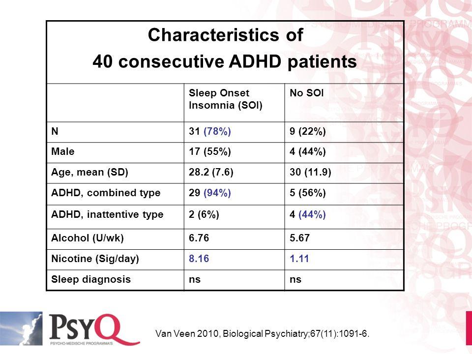 40 consecutive ADHD patients