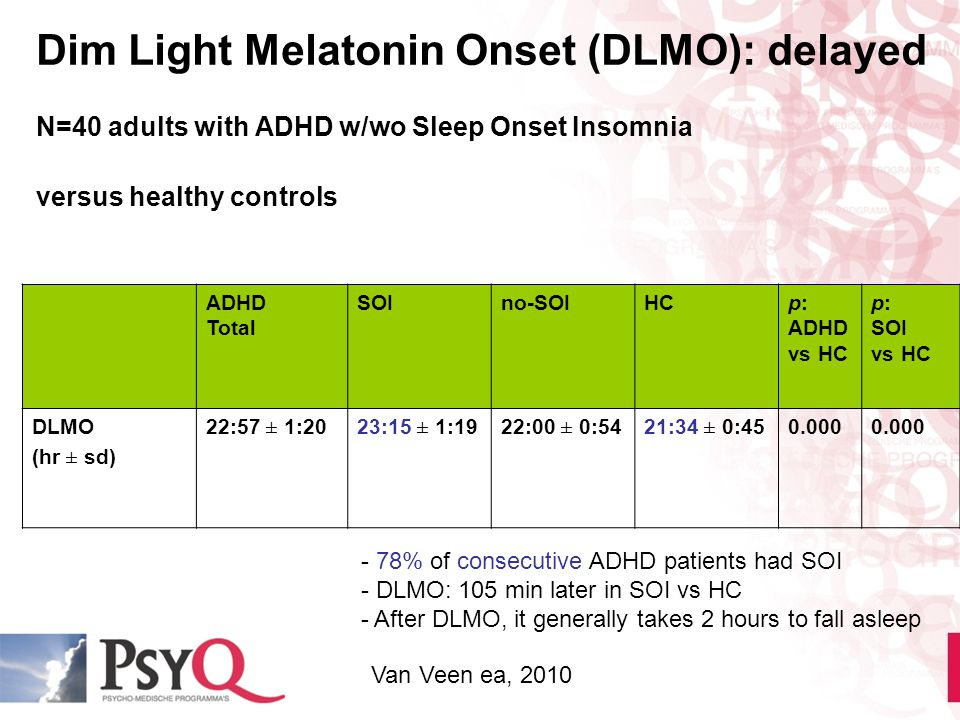 Dim Light Melatonin Onset (DLMO): delayed N=40 adults with ADHD w/wo Sleep Onset Insomnia versus healthy controls