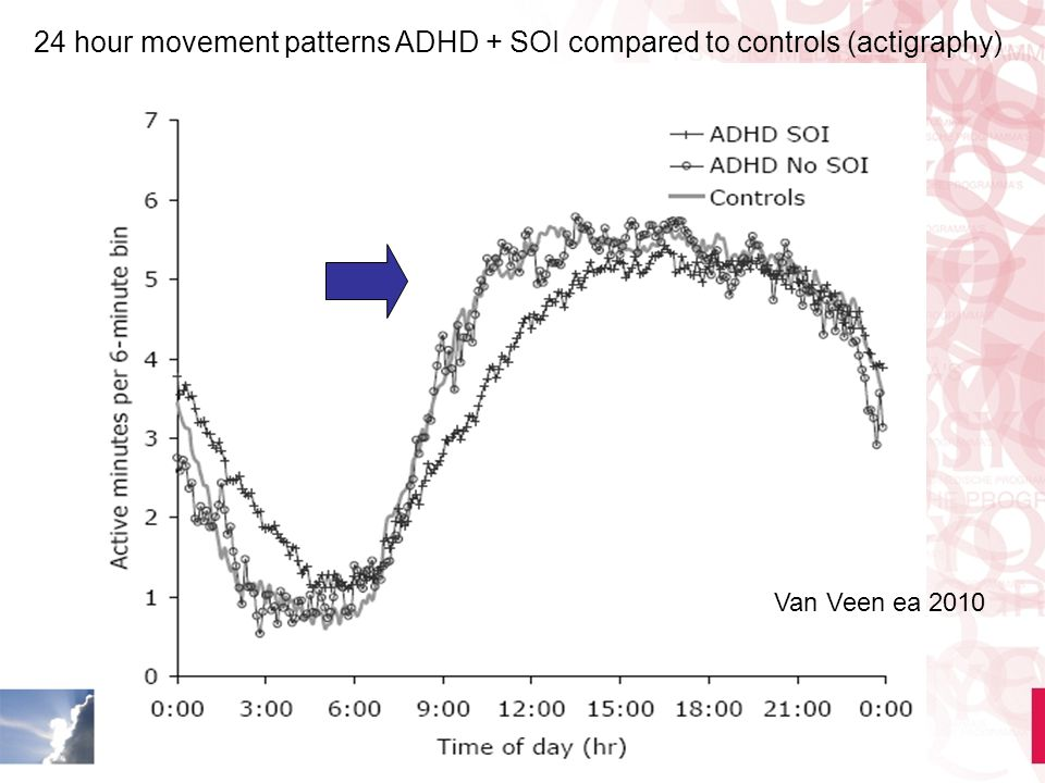 24 hour movement patterns ADHD + SOI compared to controls (actigraphy)