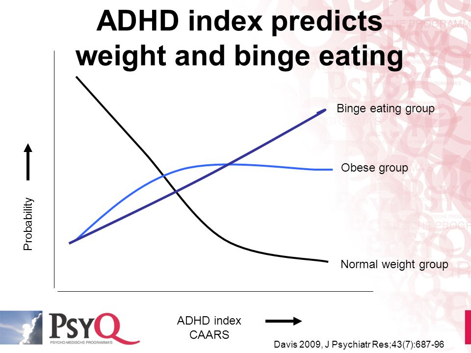 ADHD index predicts weight and binge eating