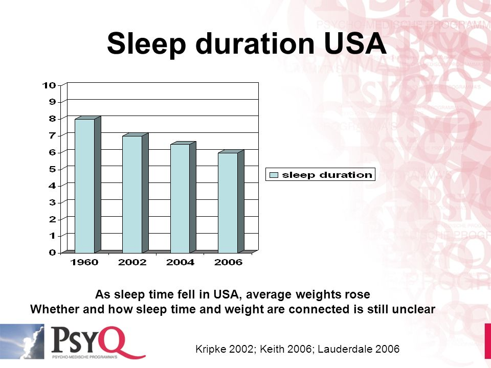Sleep duration USA As sleep time fell in USA, average weights rose