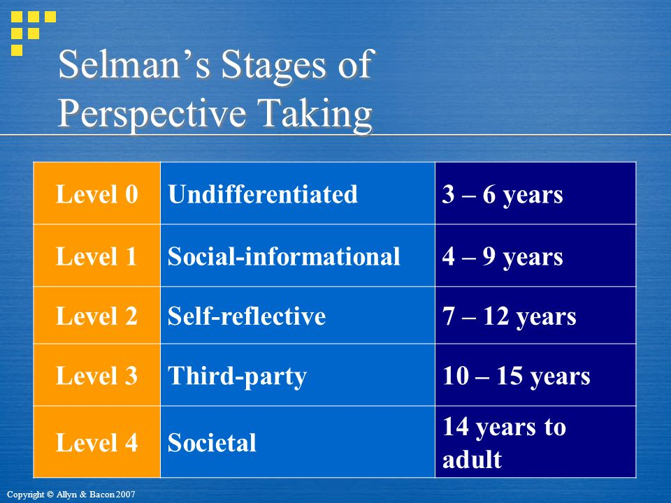 Selman's Stages of Perspective Taking