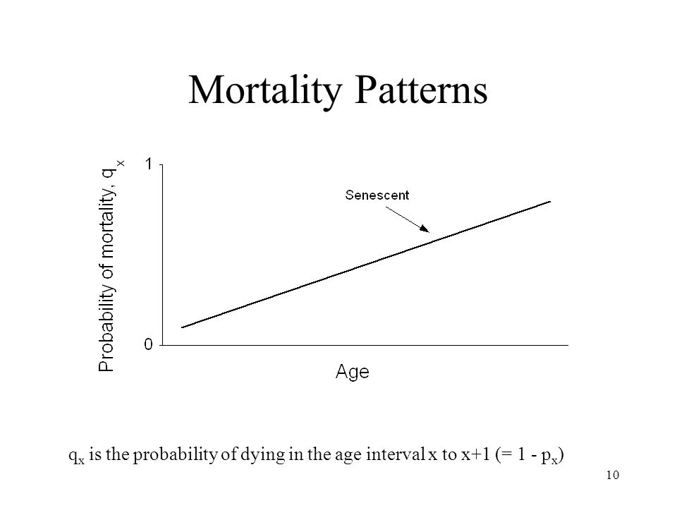 qx is the probability of dying in the age interval x to x+1 (= 1 - px)