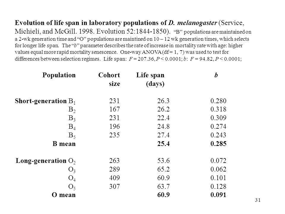 Evolution of life span in laboratory populations of D