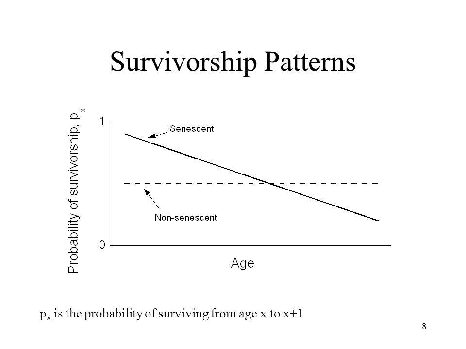 Survivorship Patterns