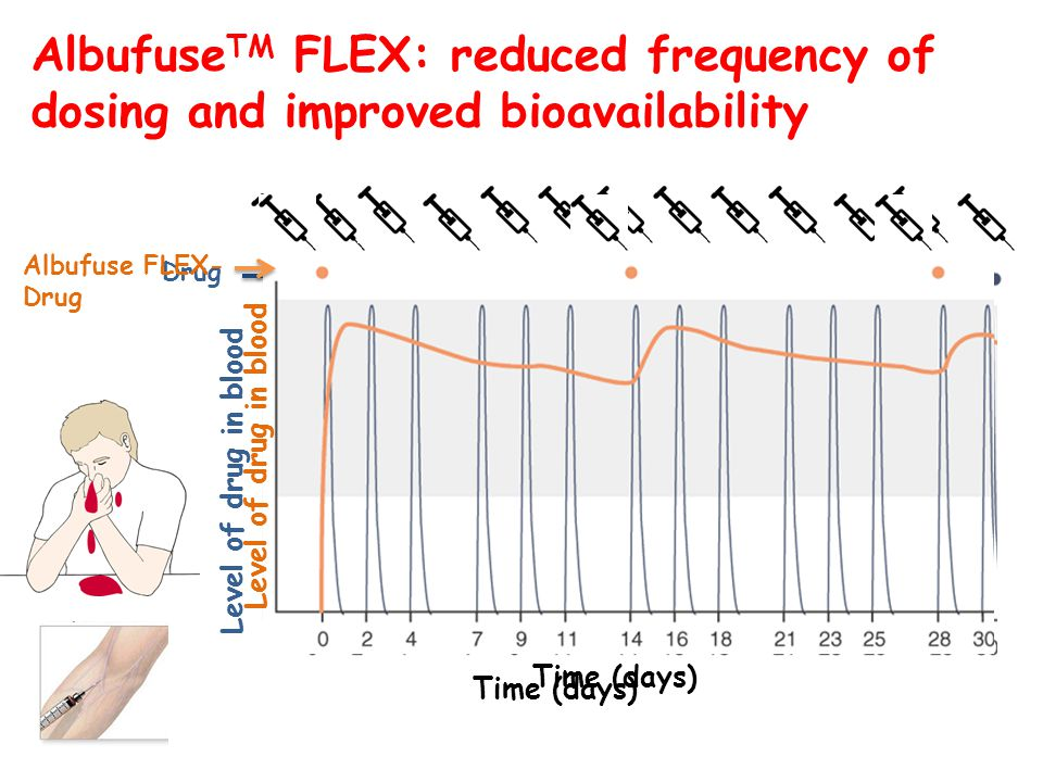 AlbufuseTM FLEX: reduced frequency of dosing and improved bioavailability