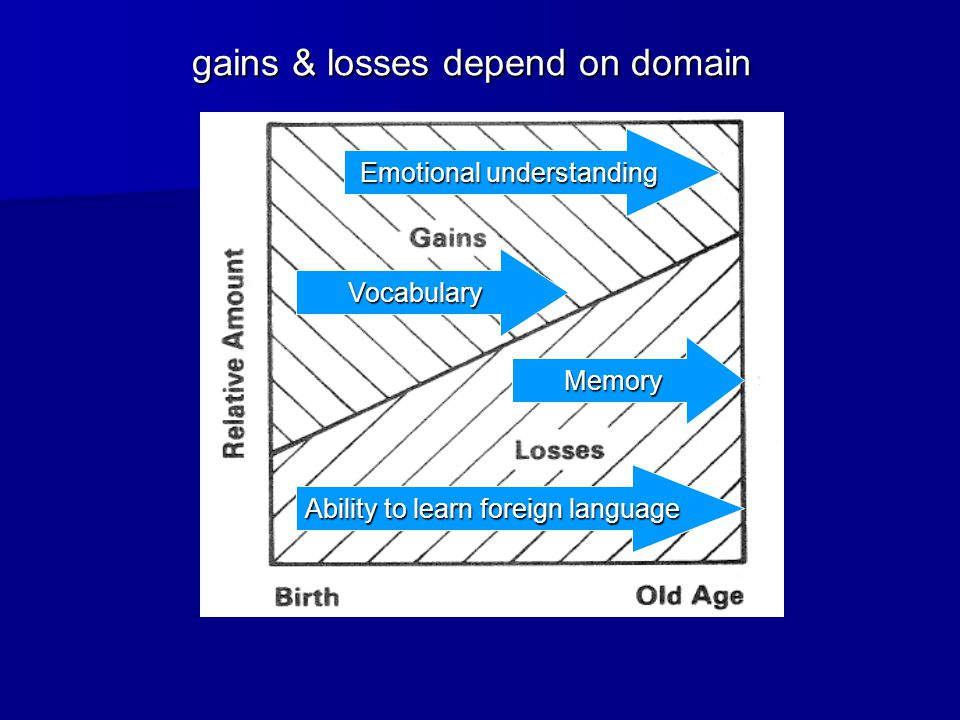 gains & losses depend on domain