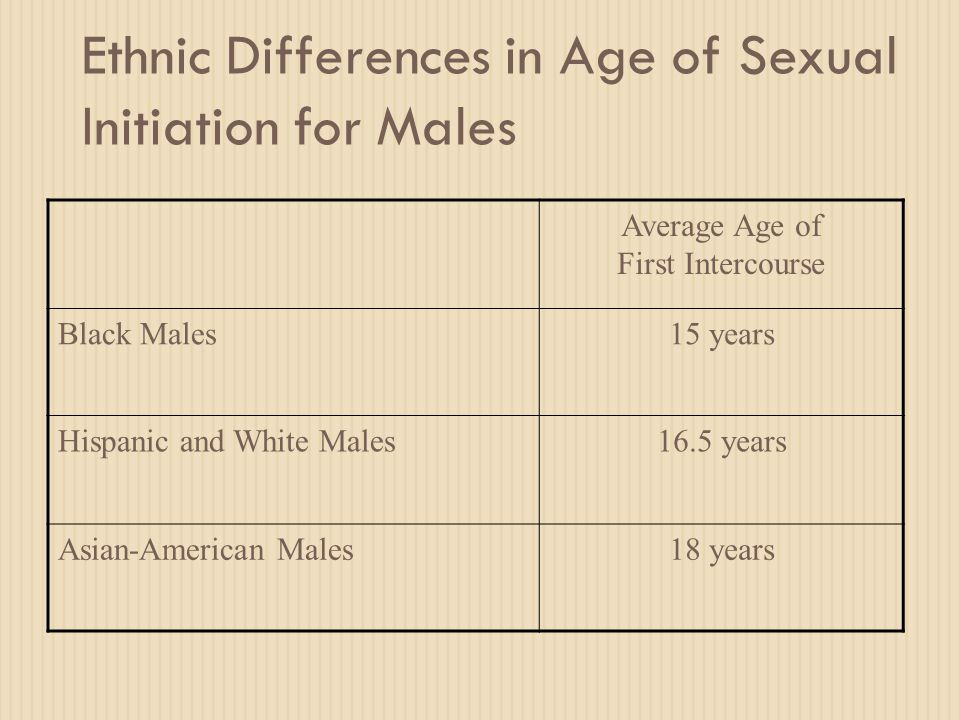 Ethnic Differences in Age of Sexual Initiation for Males