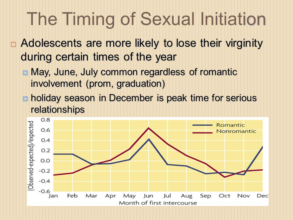 The Timing of Sexual Initiation