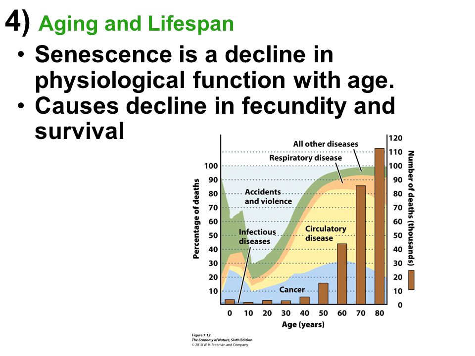 4) Aging and Lifespan Senescence is a decline in physiological function with age.
