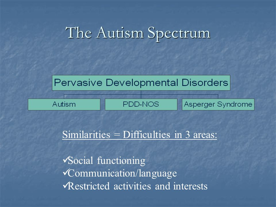The Autism Spectrum Similarities = Difficulties in 3 areas: