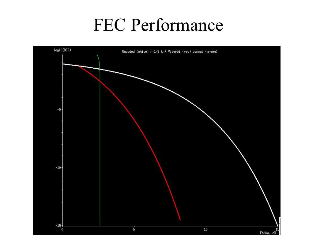 FEC Performance