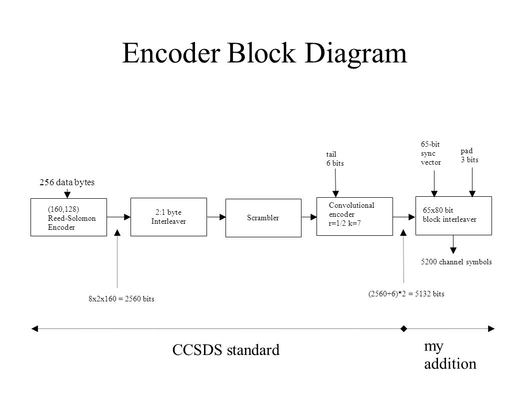 Encoder Block Diagram my CCSDS standard addition 256 data bytes 65-bit