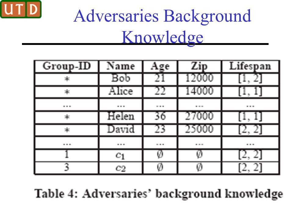 Adversaries Background Knowledge