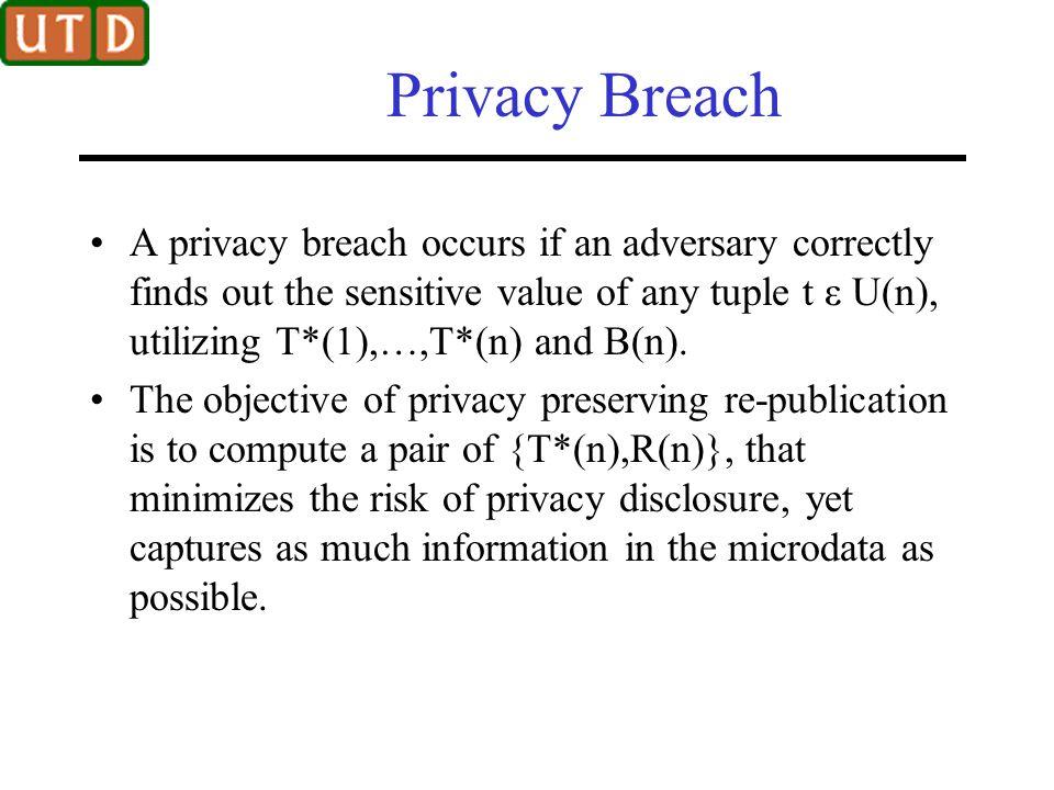 Privacy Breach