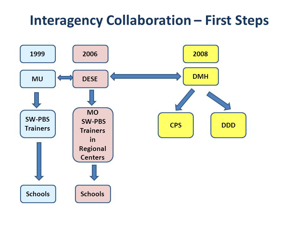 Interagency Collaboration – First Steps Trainers in Regional Centers