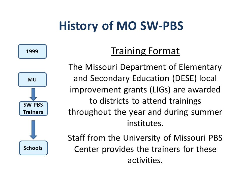 History of MO SW-PBS Training Format