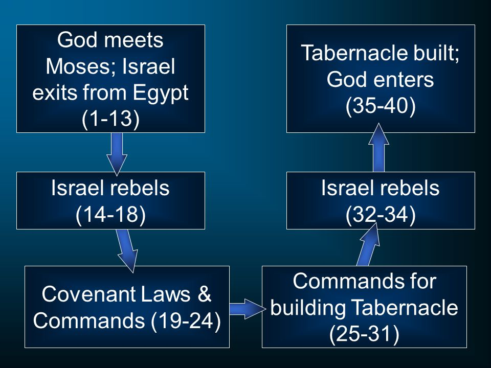 God meets Moses; Israel exits from Egypt (1-13)