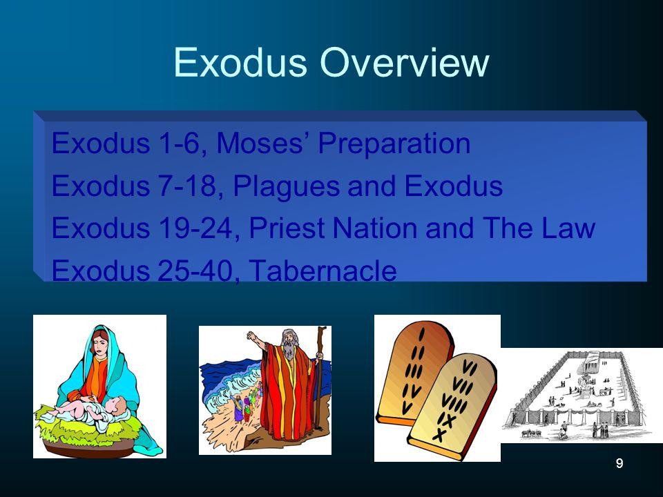 Exodus Overview Exodus 1-6, Moses' Preparation