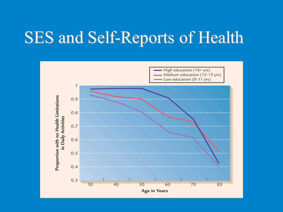 SES and Self-Reports of Health