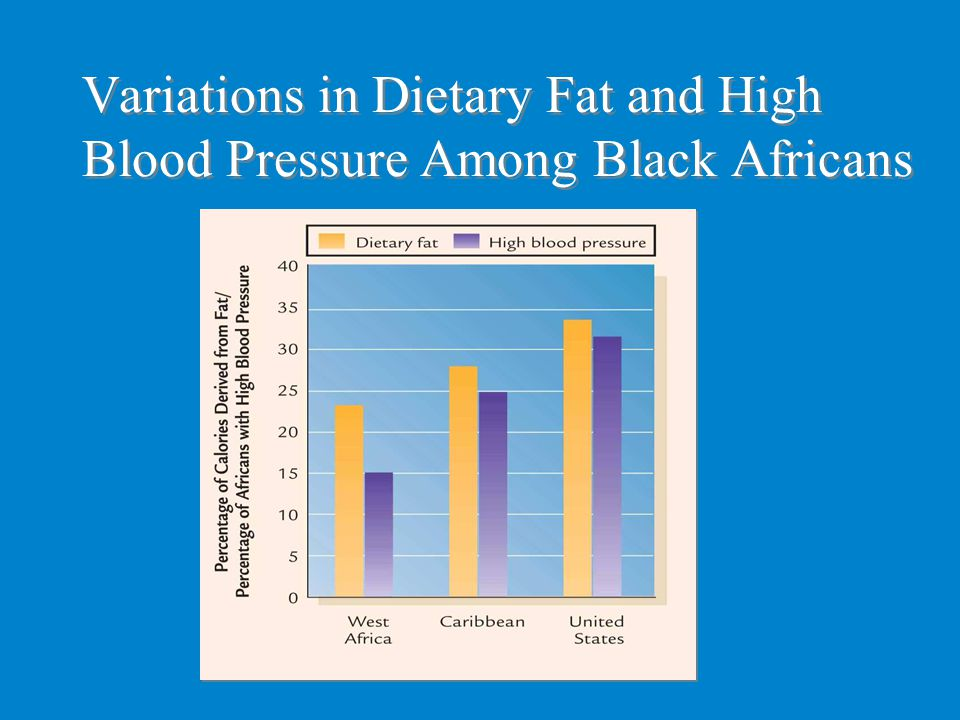 Variations in Dietary Fat and High Blood Pressure Among Black Africans