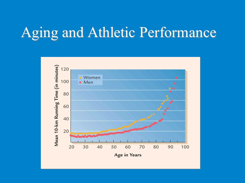 Aging and Athletic Performance