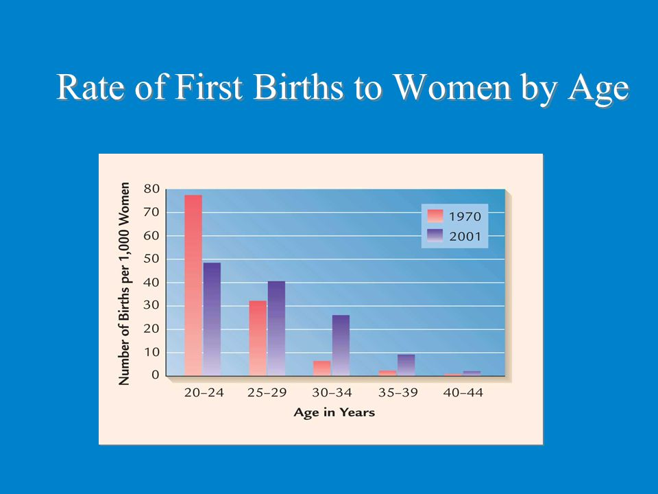 Rate of First Births to Women by Age