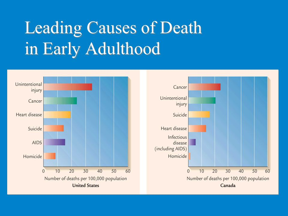 Leading Causes of Death in Early Adulthood