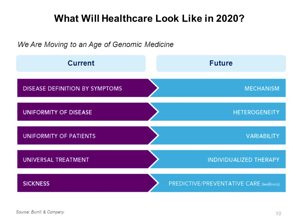 What Will Healthcare Look Like in 2020