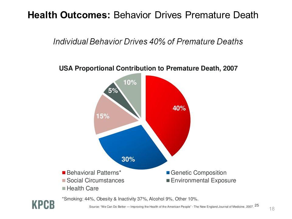 Health Outcomes: Behavior Drives Premature Death
