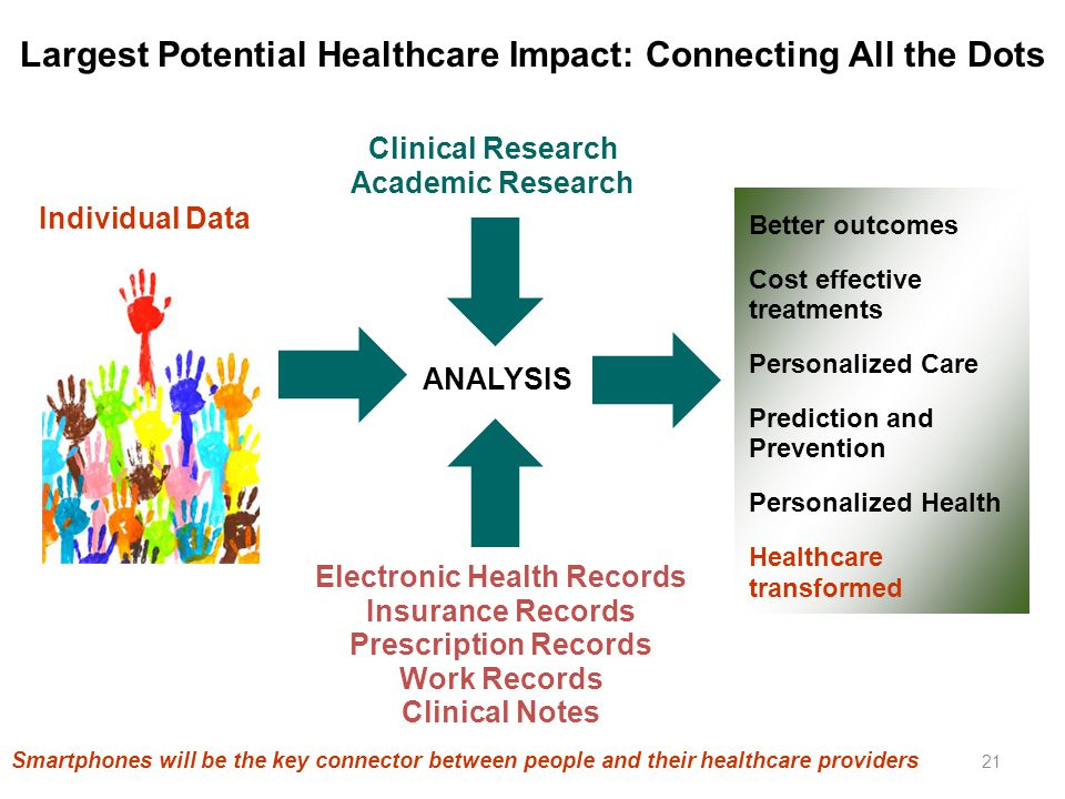 Largest Potential Healthcare Impact: Connecting All the Dots