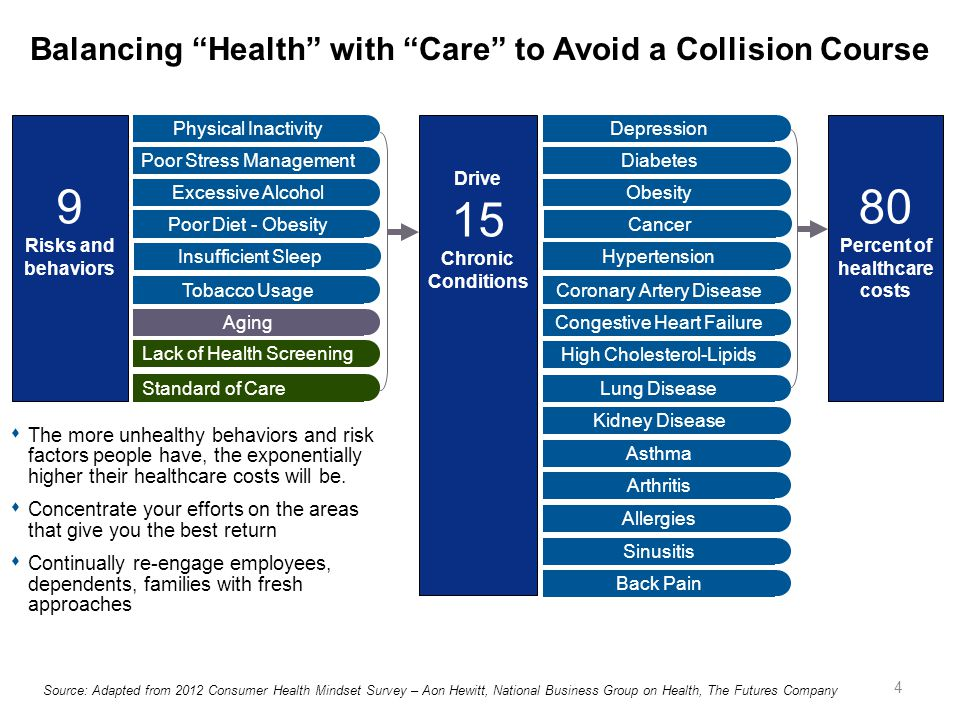 Balancing Health with Care to Avoid a Collision Course