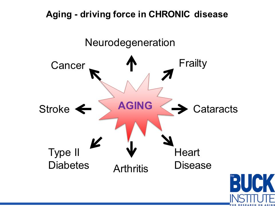 Aging - driving force in CHRONIC disease