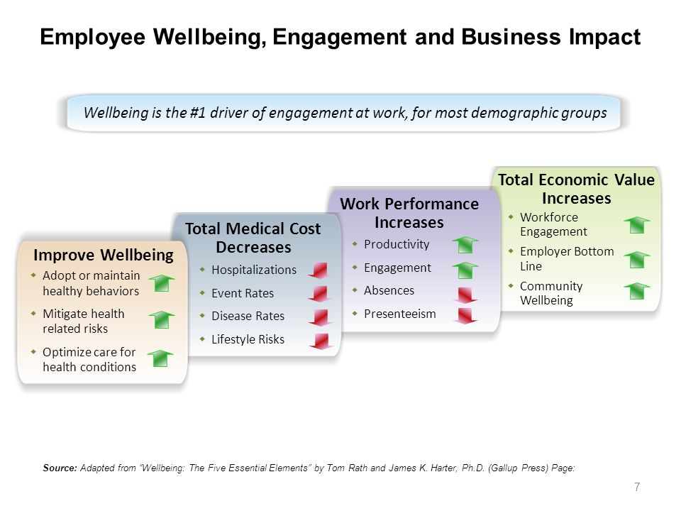 Employee Wellbeing, Engagement and Business Impact
