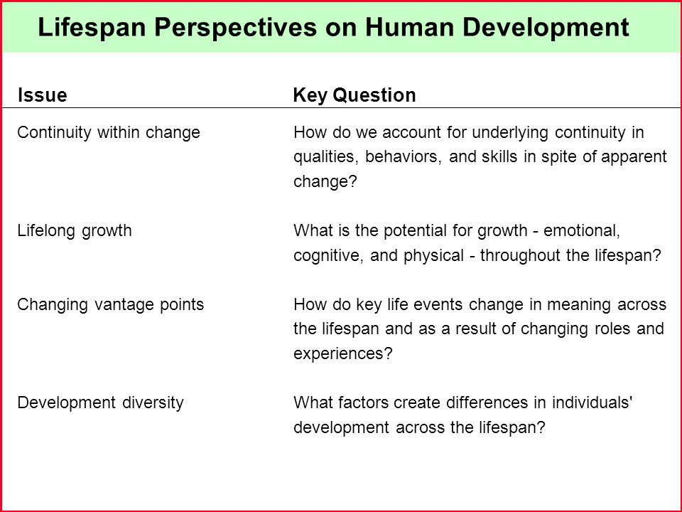 Lifespan Perspectives on Human Development