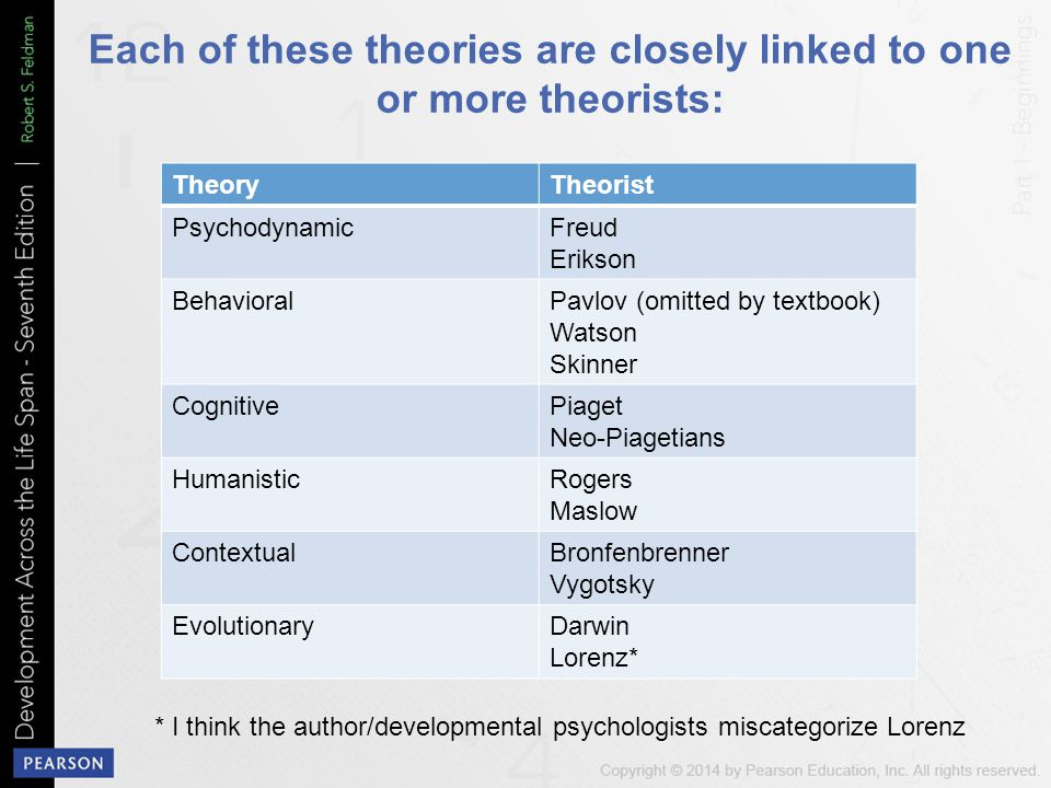 Each of these theories are closely linked to one or more theorists: