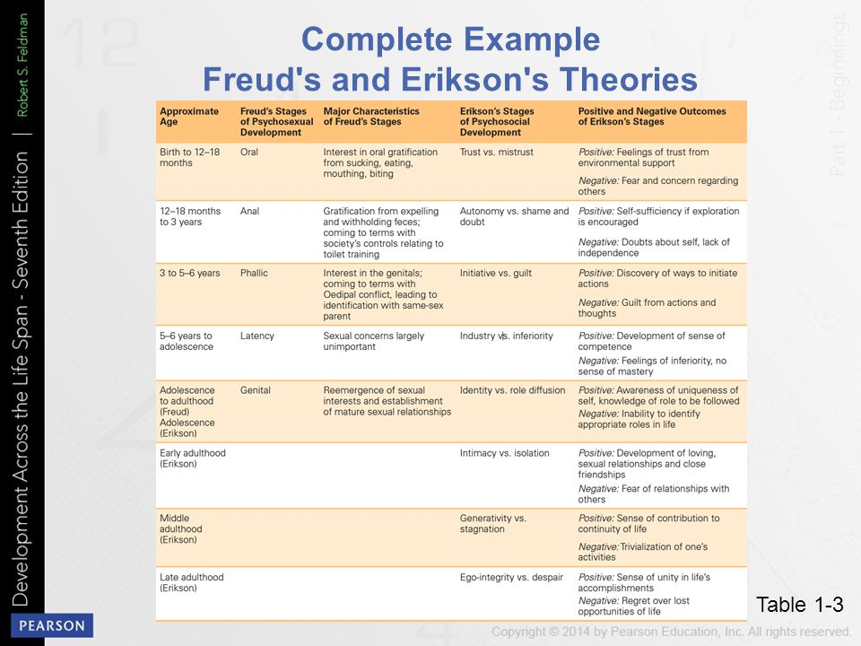 Complete Example Freud s and Erikson s Theories