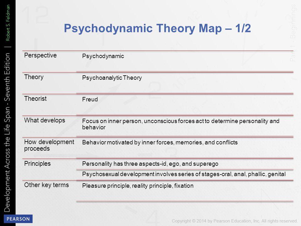 Psychodynamic Theory Map – 1/2