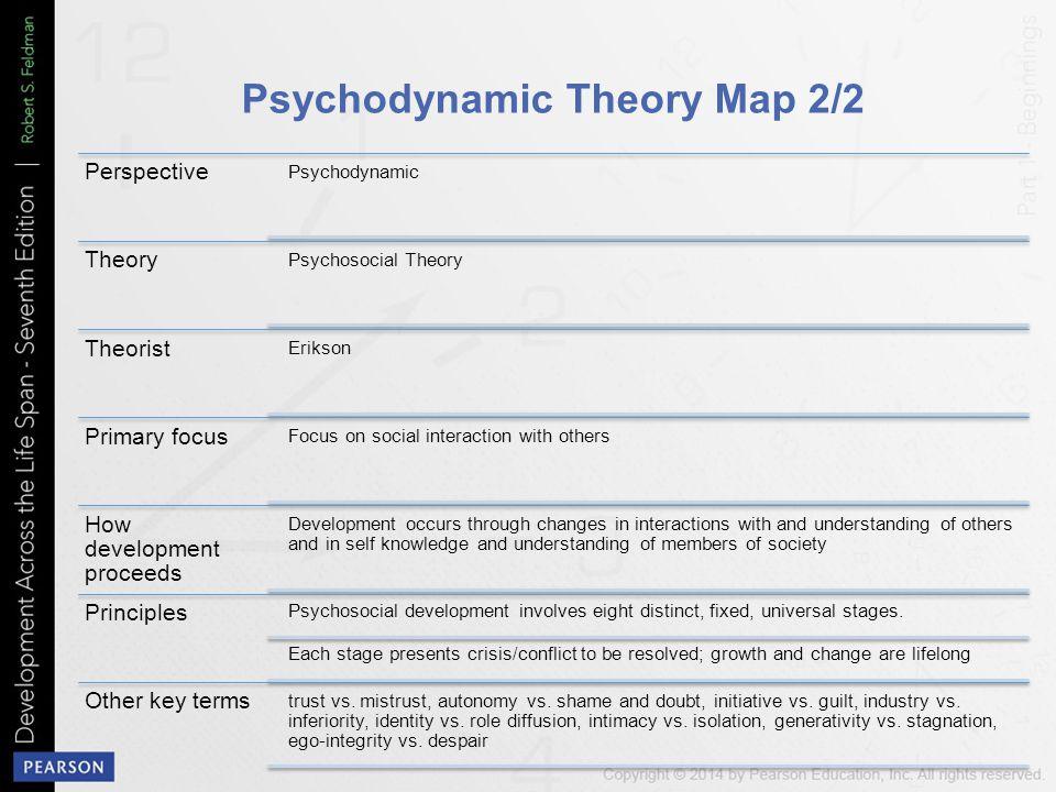 Psychodynamic Theory Map 2/2