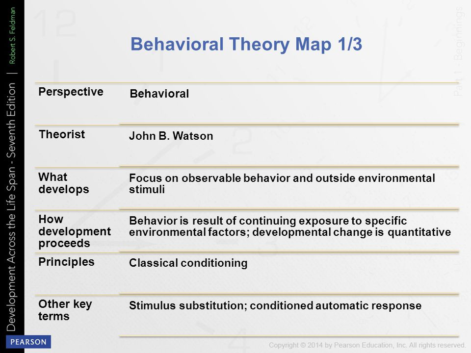 Behavioral Theory Map 1/3