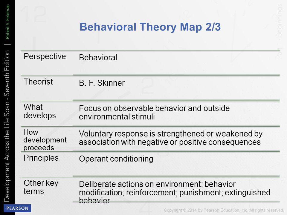 Behavioral Theory Map 2/3