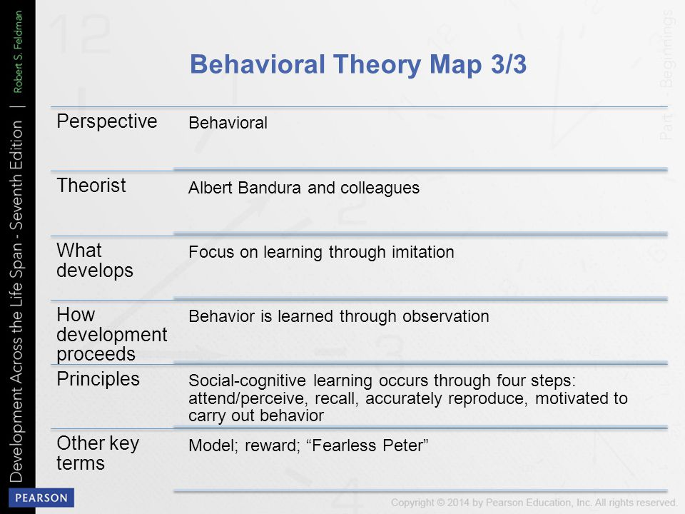 Behavioral Theory Map 3/3