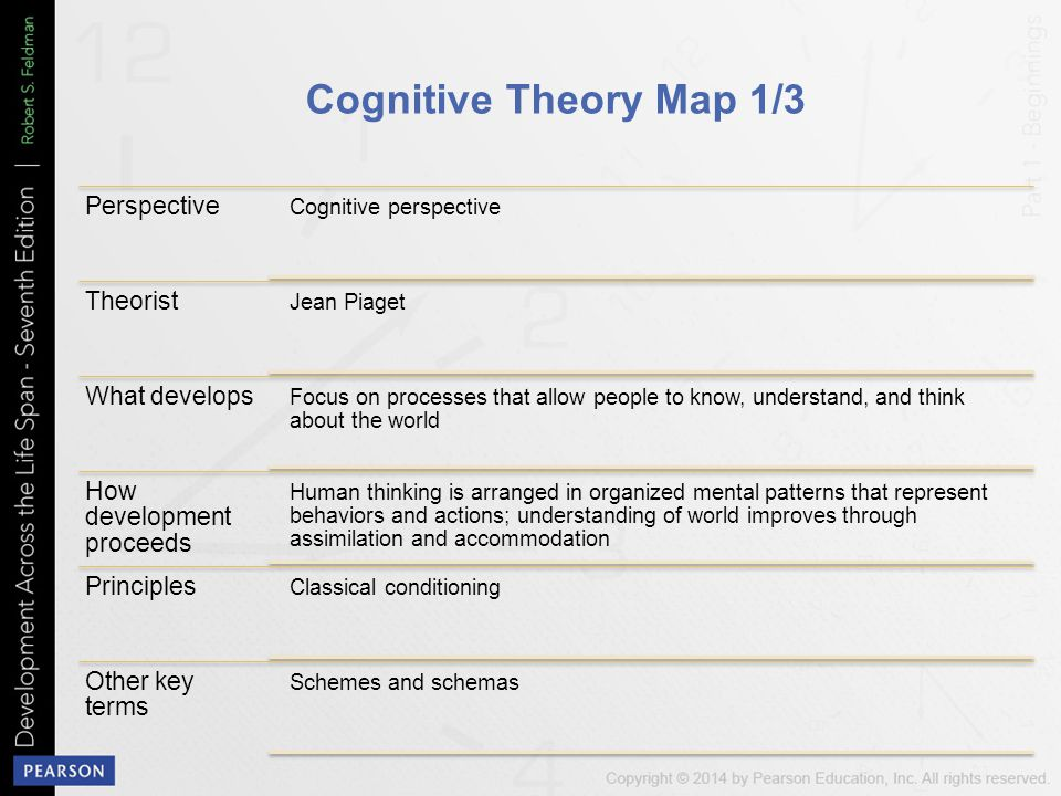 Cognitive Theory Map 1/3 Perspective Theorist What develops