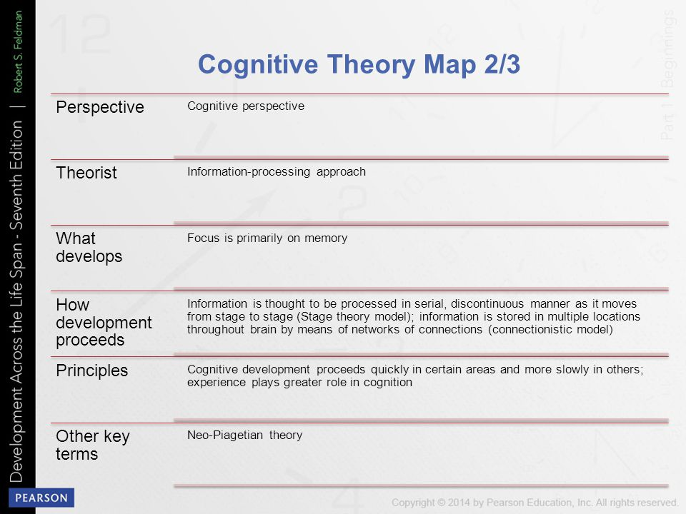 Cognitive Theory Map 2/3 Perspective Theorist What develops