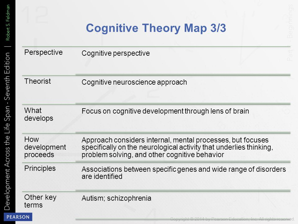 Cognitive Theory Map 3/3 Perspective Theorist What develops