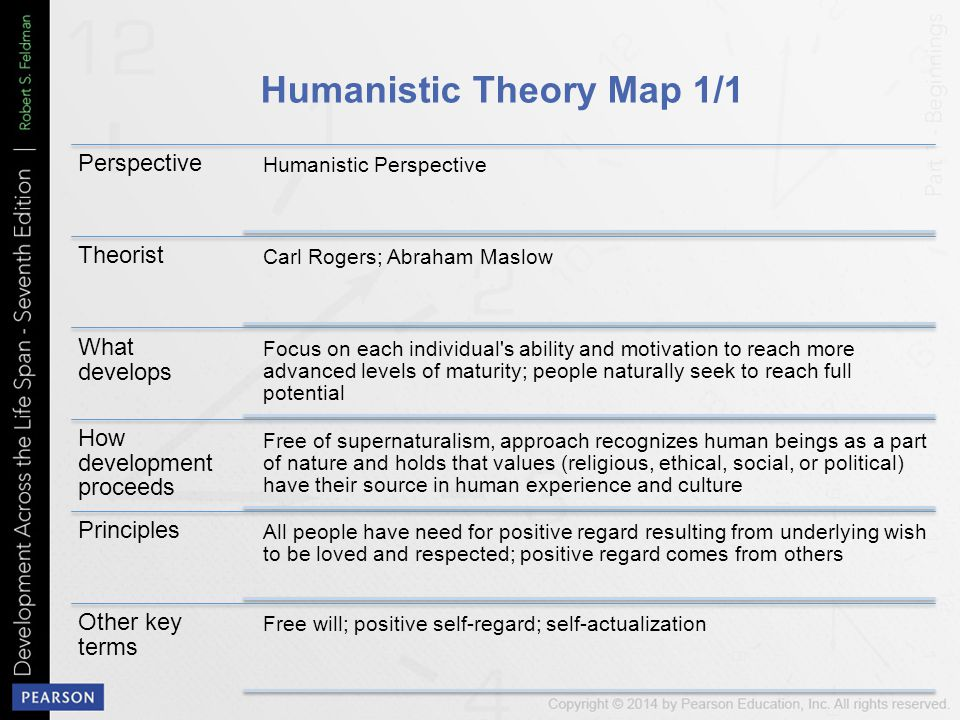 Humanistic Theory Map 1/1