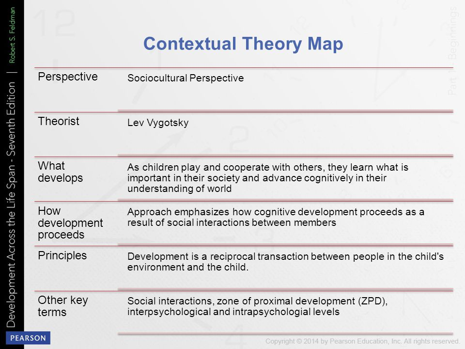 Contextual Theory Map Perspective Theorist What develops