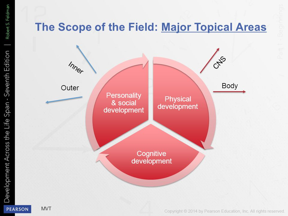 The Scope of the Field: Major Topical Areas