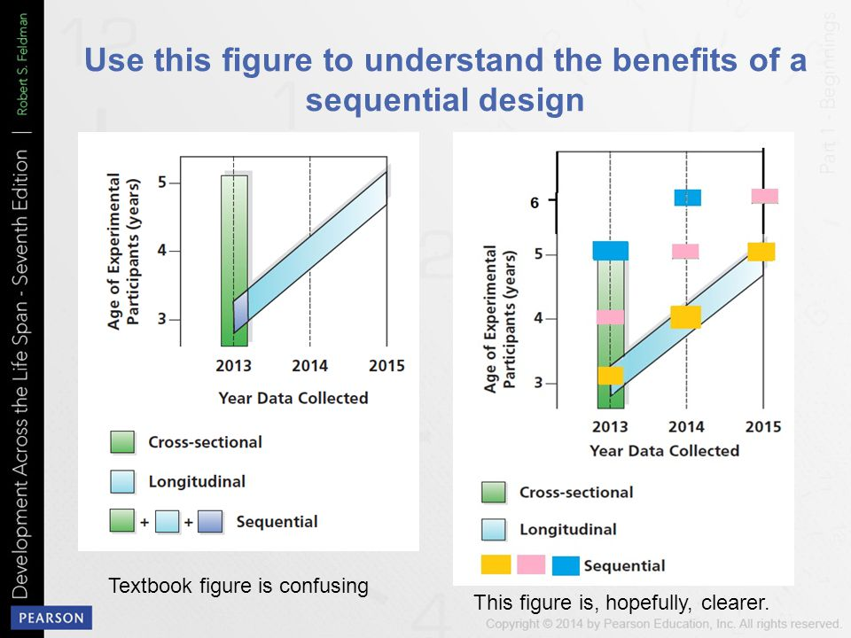 Use this figure to understand the benefits of a sequential design
